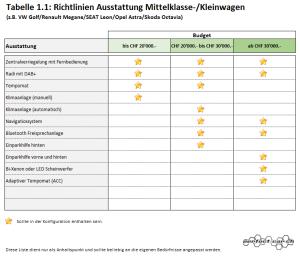 Richtlinien für die Ausstattung eines Mittelklasse-/Kleinwagens