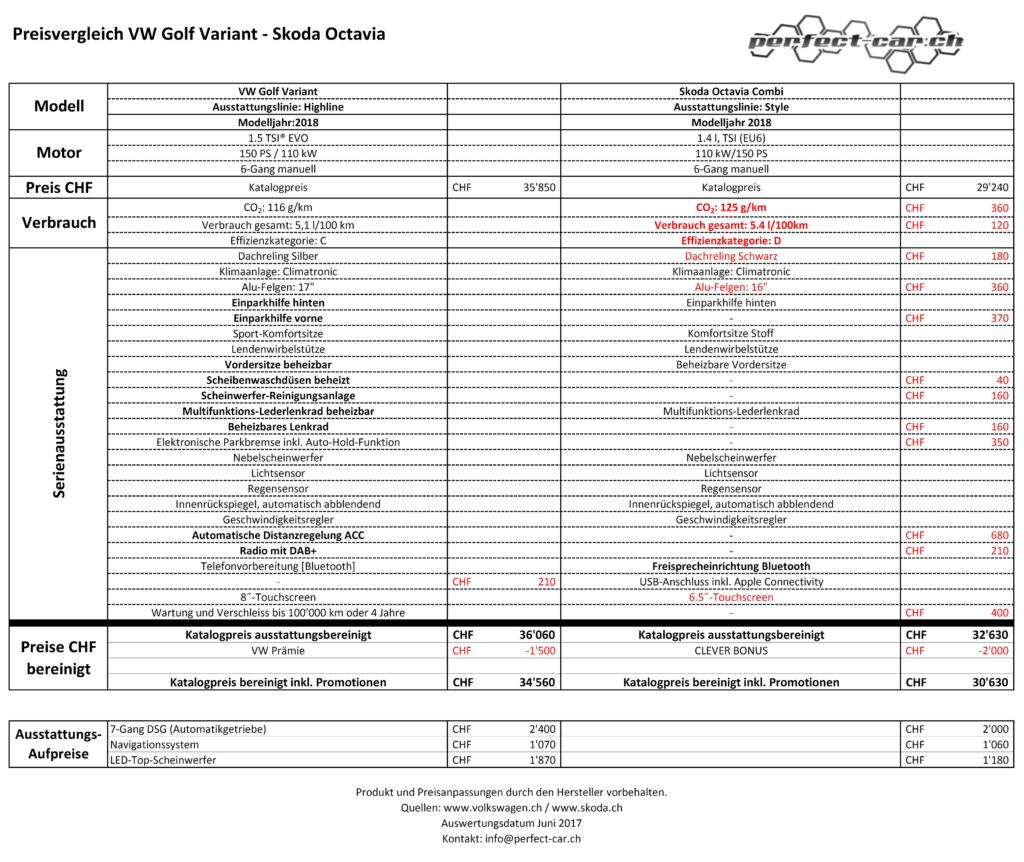 Preisvergleich VW Golf vs Skoda Octavia